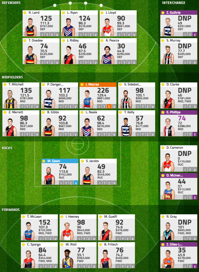 AFL Fantasy 2018 - Round 10 Wrap Up 1